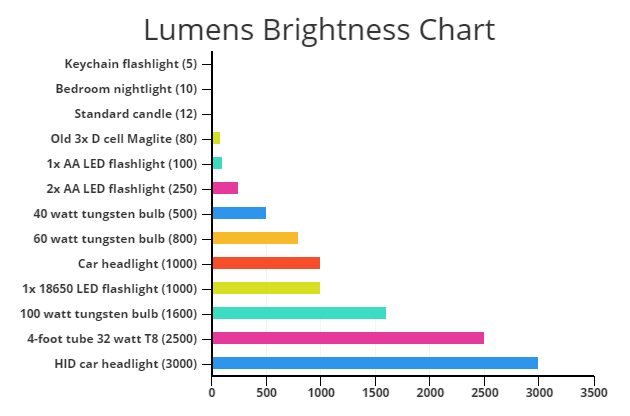 Lumens brightness chart shows approximate example of how bright x amount of lumens is.