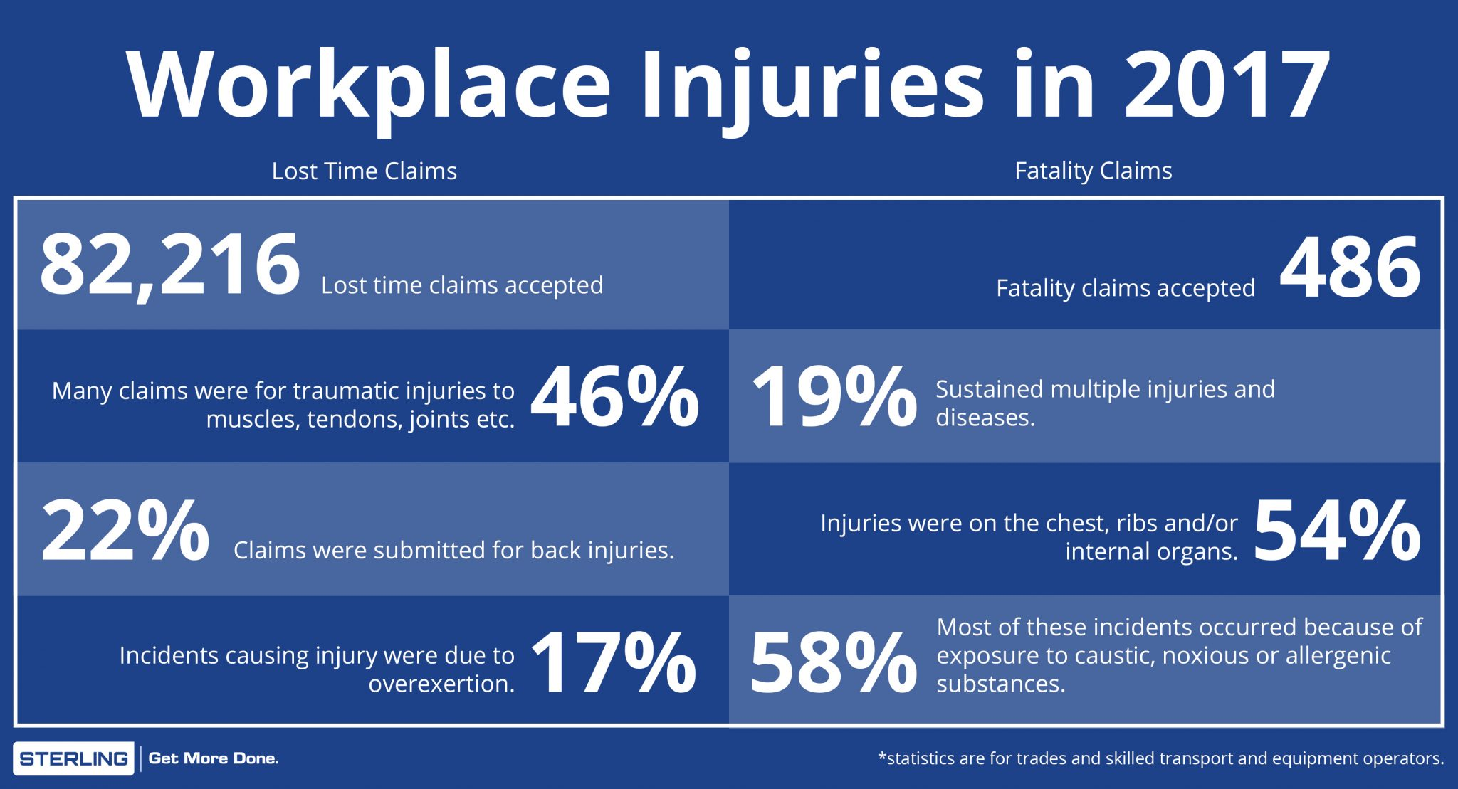 Canadian injury statistics for lost time claims and fatalities in Canada for 2017