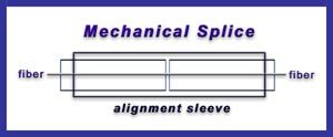 mechanical splicing diagram