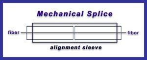 mechanical splicing diagram